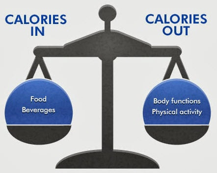 calories scale